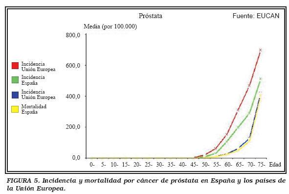 cancer de prostata mortalidad