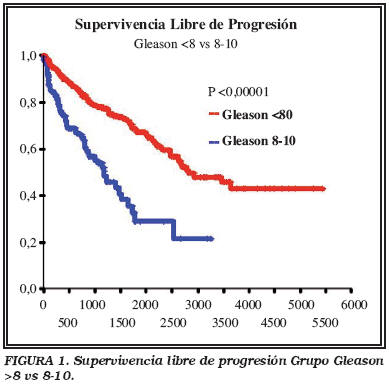 adenocarcinoma prostate gleason 9 54))
