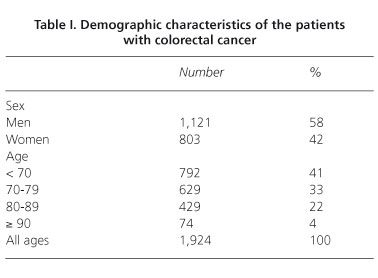 Cancer Colorrectal En El Anciano Caracteristicas Y Resultados A Corto Plazo
