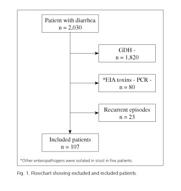 clostridium toxine b positive schistosomiasis amboss