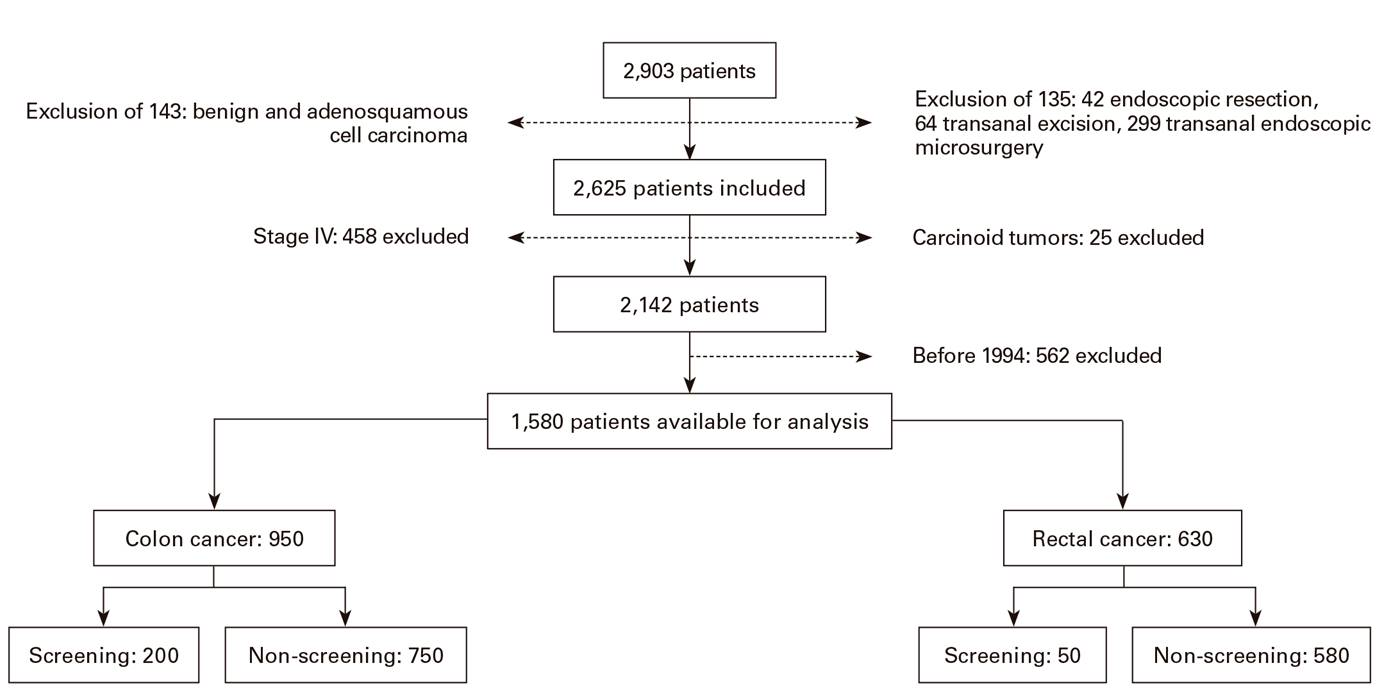 Screening Detected Colorectal Cancers Show Better Long Term Survival Compared With Stage Matched Symptomatic Cancers