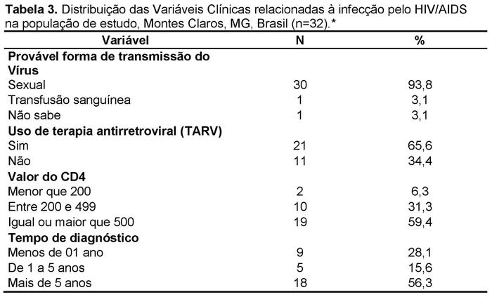 papiloma virus x pcr 35 cepas)